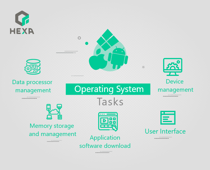 Types and functions of operating systems